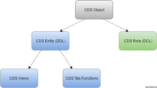ABAP Blog | ABAP CDS (Core Data Services)